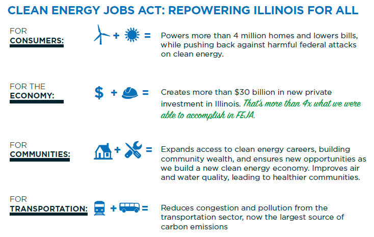 Urge the Illinois Governor and State Legislators to Pass the Clean Energy Jobs Act
